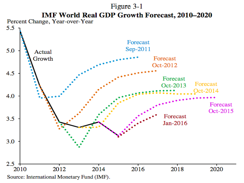Predicting the Global Economy